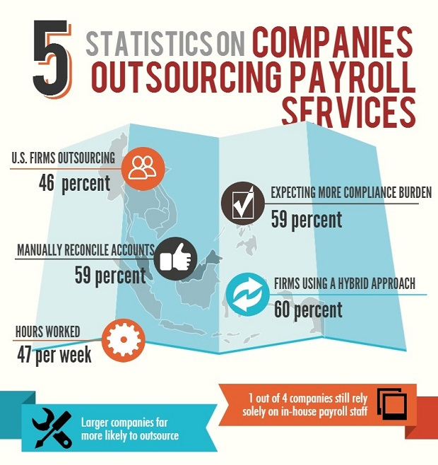 5 Facts About Payroll Management Trends