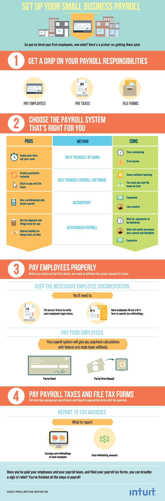 How To File Taxes Form 4 Steps To A Successful Small Business Payroll  Process