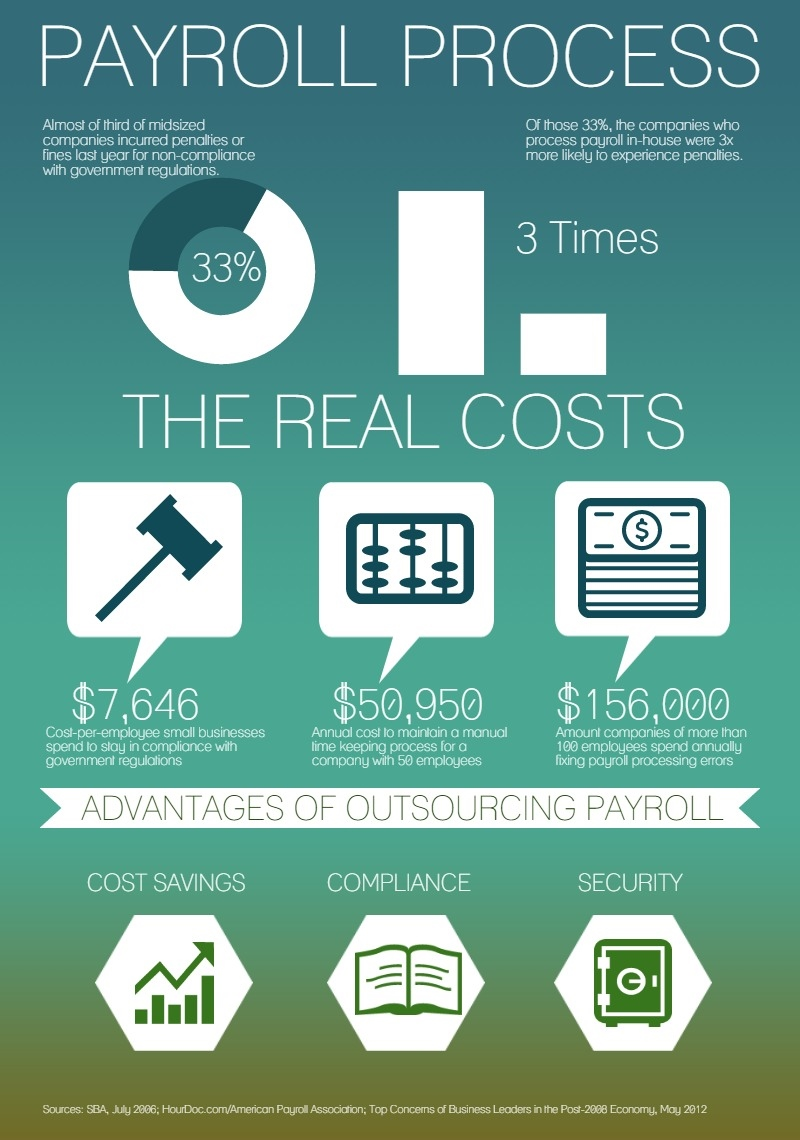 Outsourcing vs. The Real Costs Of Payroll Management