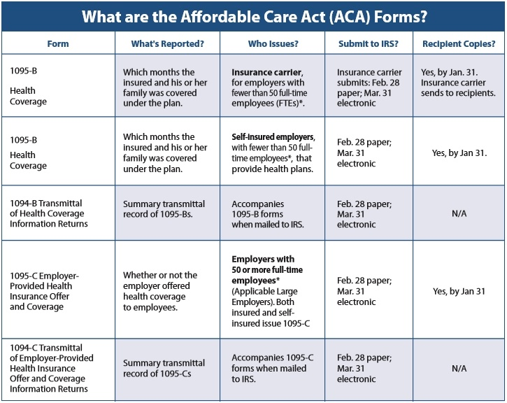 aca-reporting-requirements-for-2016