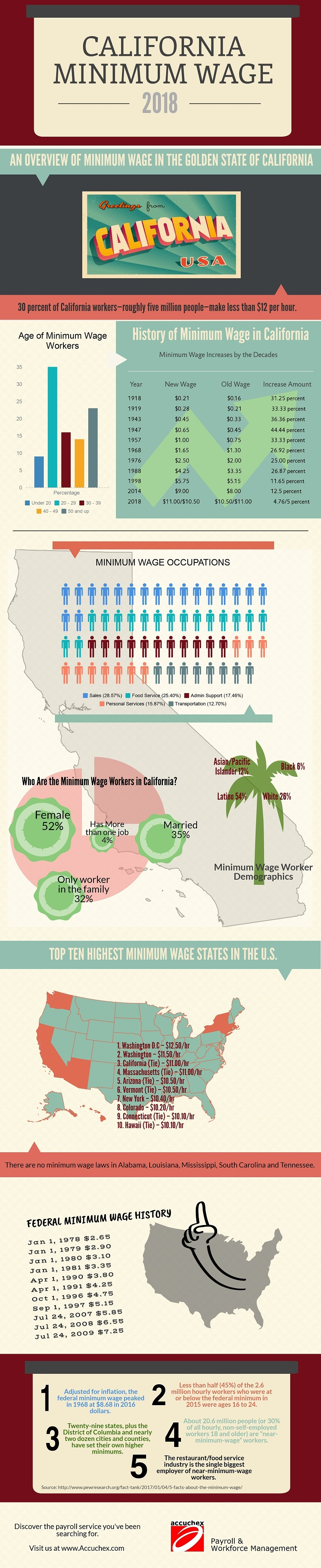 California Minimum Wage | Labor Laws CA