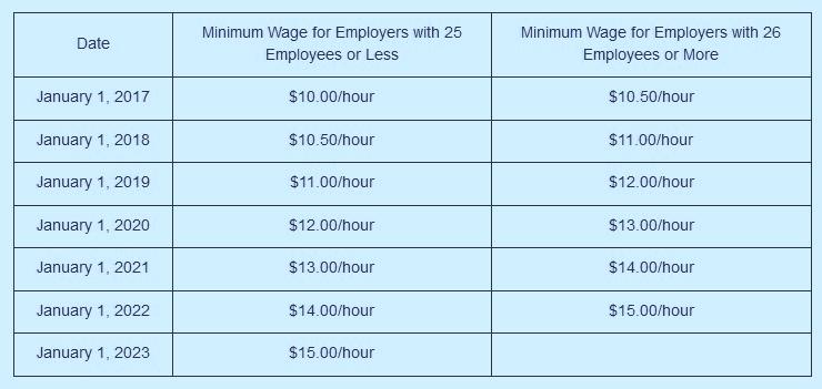CA min wage chart.jpg