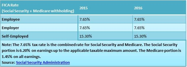 the-2016-social-security-wage-base-remains-the-same-post