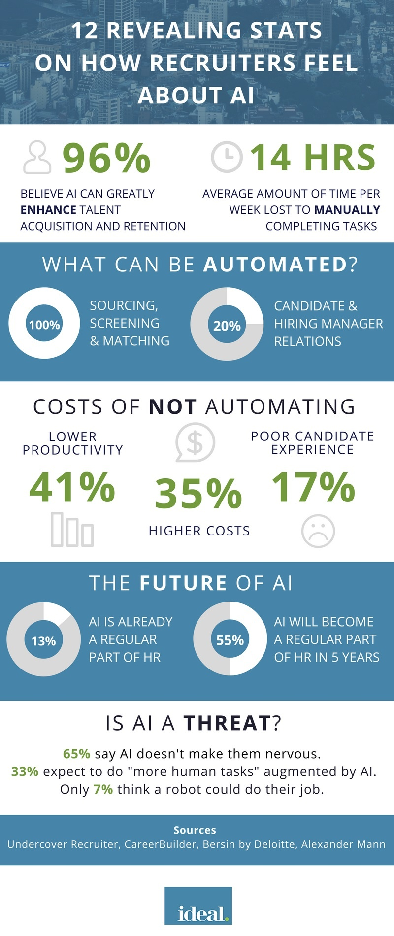 Infographic-12-stats-on-how-recruiters-feel-about-AI