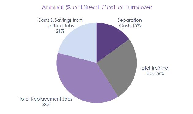 Retensa-Annual-Direct-Cost-of-Turnover-SAMPLE
