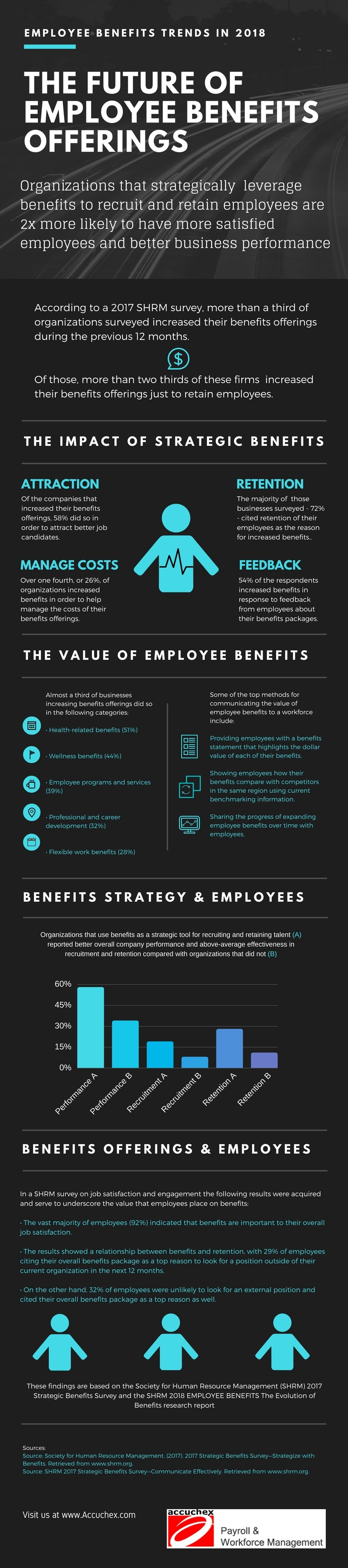 the-future-of--Employee-Benefits-offerings-infographic
