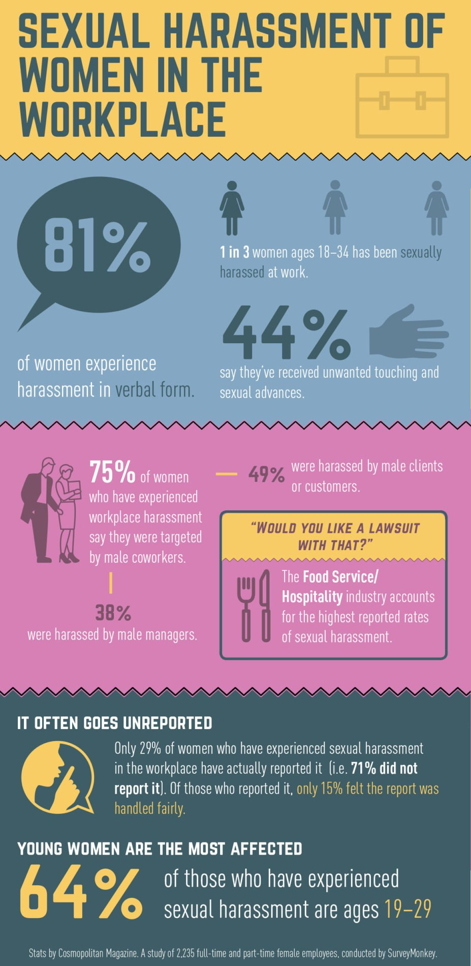 infographic-sexual-harassment-of-women-in-the-workplace