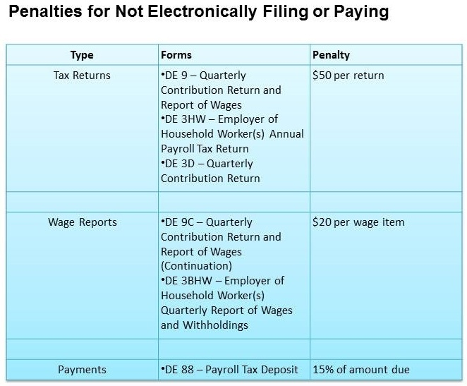 California Labor Law To Require E-file And E-pay For Employers