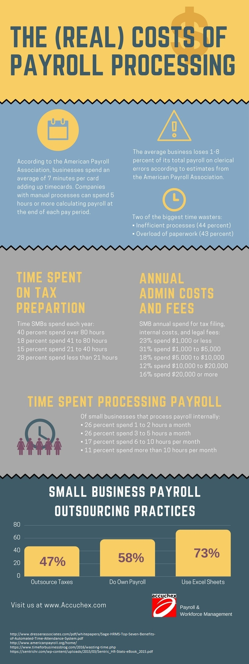 the-real-costs-of-payroll-processing