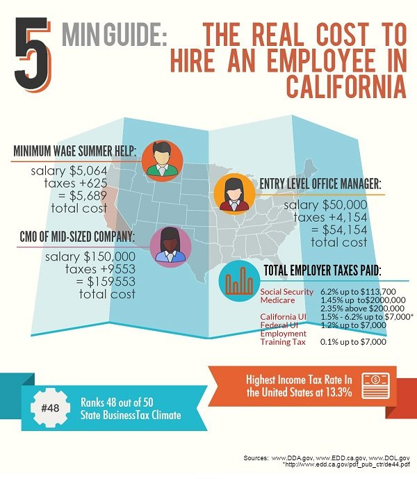 costs-for-a-new-hire-in-california-infographic